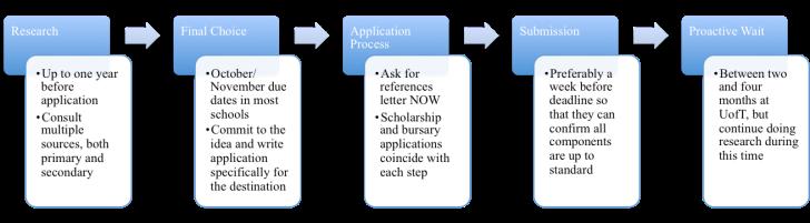 Application 1 Flow Chart